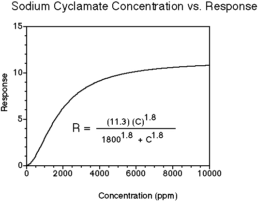 Sodium cyclamate concentration-response relationship