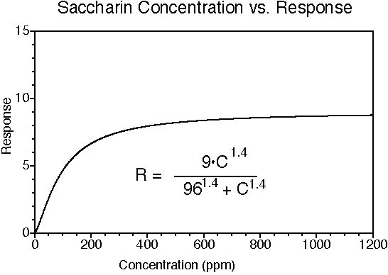 Sodium saccharin concentration-response relationship